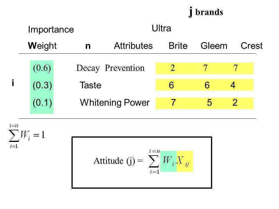 j brands Importance Ultra Weight n Attributes Brite Gleem Crest (0.6) Decay Prevention 2 7 7 (0.3) Taste 6 6 4 (0.1) Whitening Power 7 5 2 i Attitude (j) =