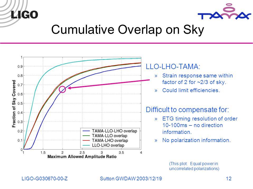 LIGO-G030670-00-ZSutton GWDAW 2003/12/1912 Cumulative Overlap on Sky LLO-LHO-TAMA: »Strain response same within factor of 2 for ~2/3 of sky.