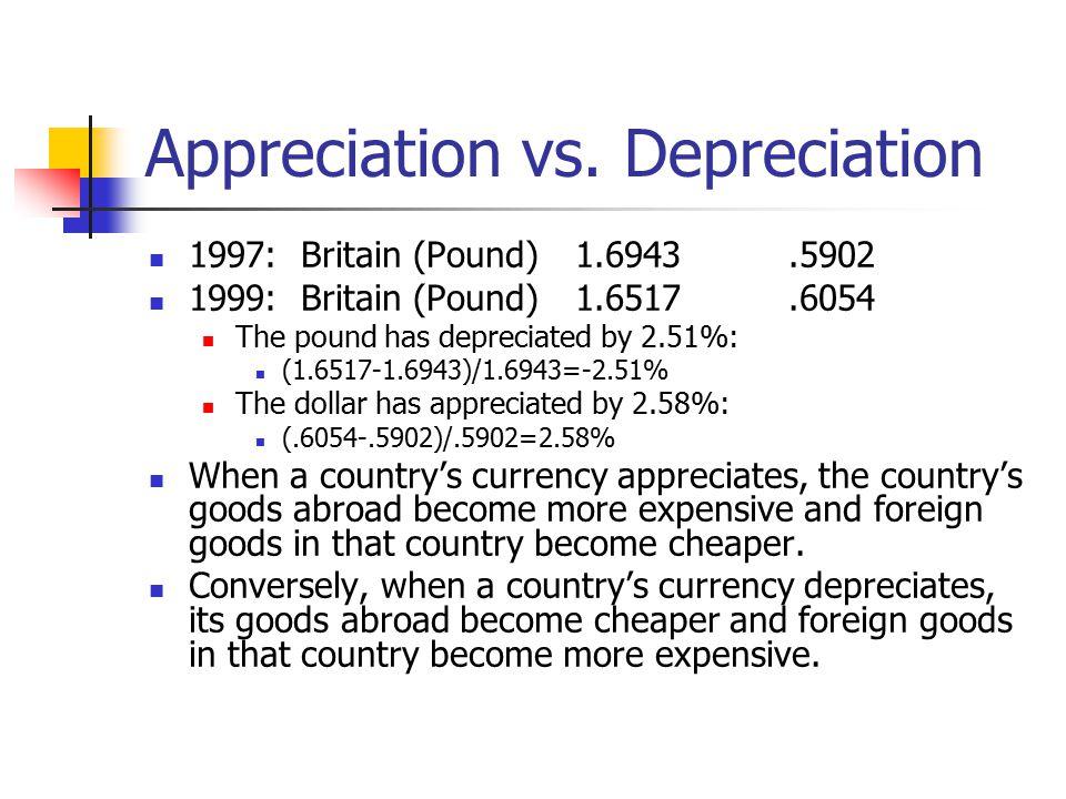 Appreciation vs. Depreciation 1997: Britain (Pound)1.6943.5902 1999: Britain (Pound)1.6517.6054 The pound has depreciated by 2.51%: (1.6517-1.6943)/1.