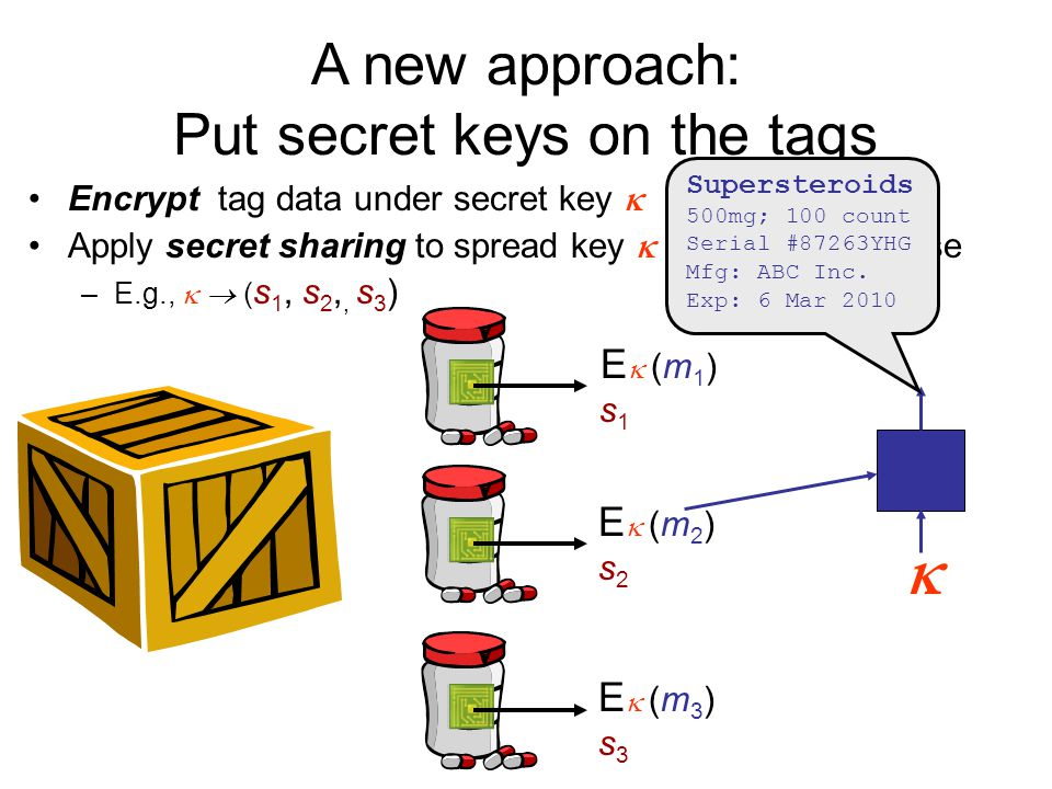 Encrypt tag data under secret key  Apply secret sharing to spread key  across tags in case –E.g.,   ( s 1, s 2,, s 3 ) E  (m 1 ) s 1 E (m2)s2E (m2)s2 E (m3)s3E (m3)s3  A new approach: Put secret keys on the tags Supersteroids 500mg; 100 count Serial #87263YHG Mfg: ABC Inc.