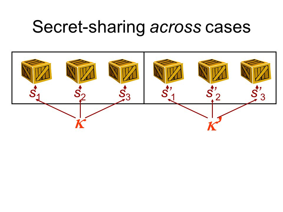 Secret-sharing across cases  s1s1 s2s2 s3s3 '' s' 1 s' 2 s' 3