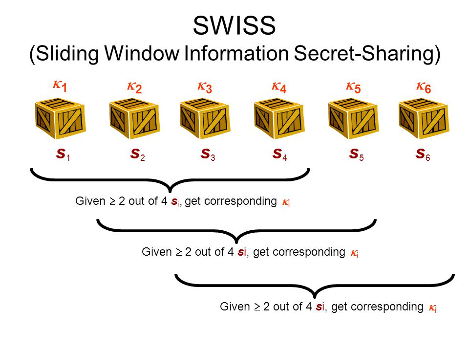 SWISS (Sliding Window Information Secret-Sharing) Given  2 out of 4 s i, get corresponding  i s1s1 s2s2 s3s3 s4s4 s5s5 s6s6 11 22 33 44 55 66