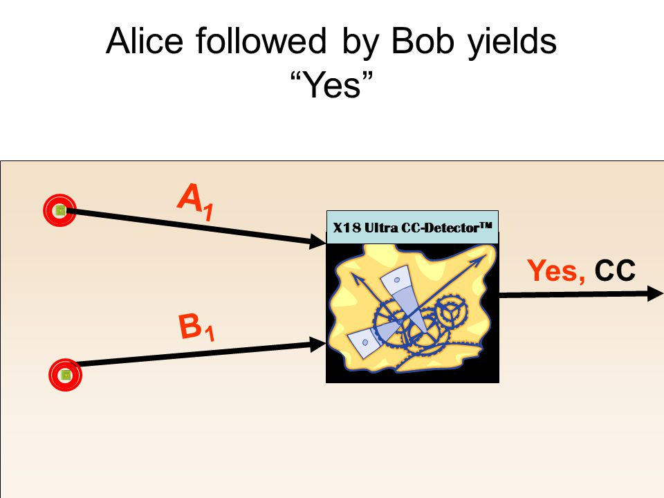Alice followed by Bob yields Yes X18 Ultra CC-Detector TM A1A1 B1B1 Yes, CC