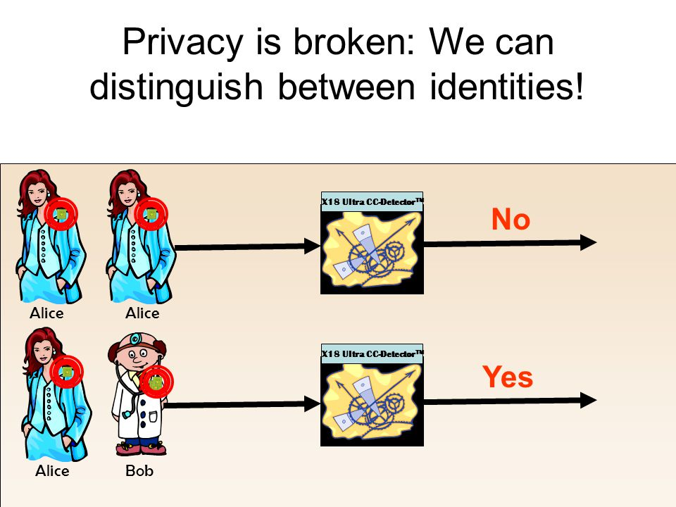 BobAlice Privacy is broken: We can distinguish between identities.