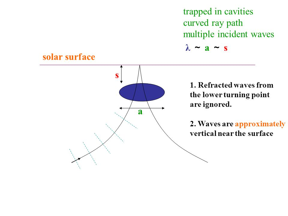 solar surface trapped in cavities curved ray path multiple incident waves 2.