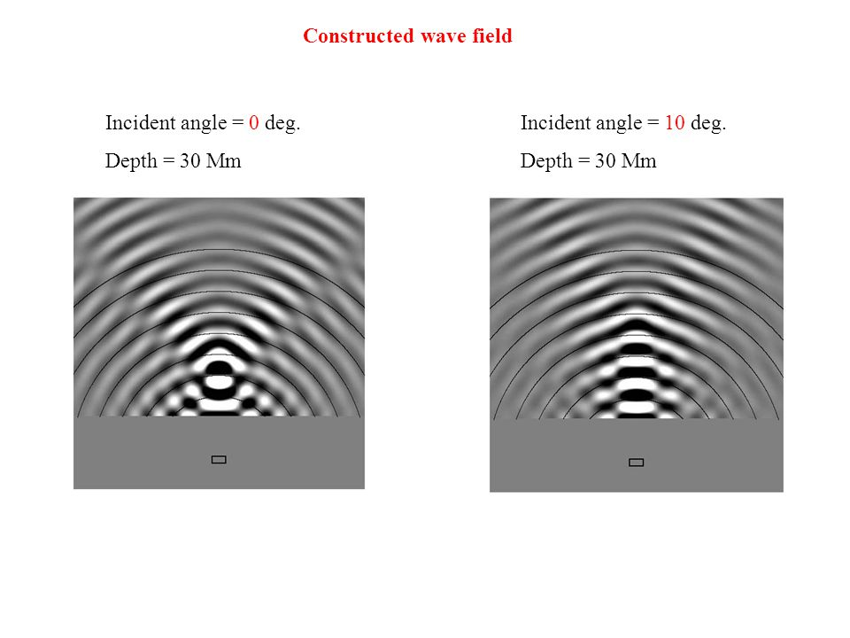 Constructed wave field Incident angle = 0 deg. Depth = 30 Mm Incident angle = 10 deg. Depth = 30 Mm
