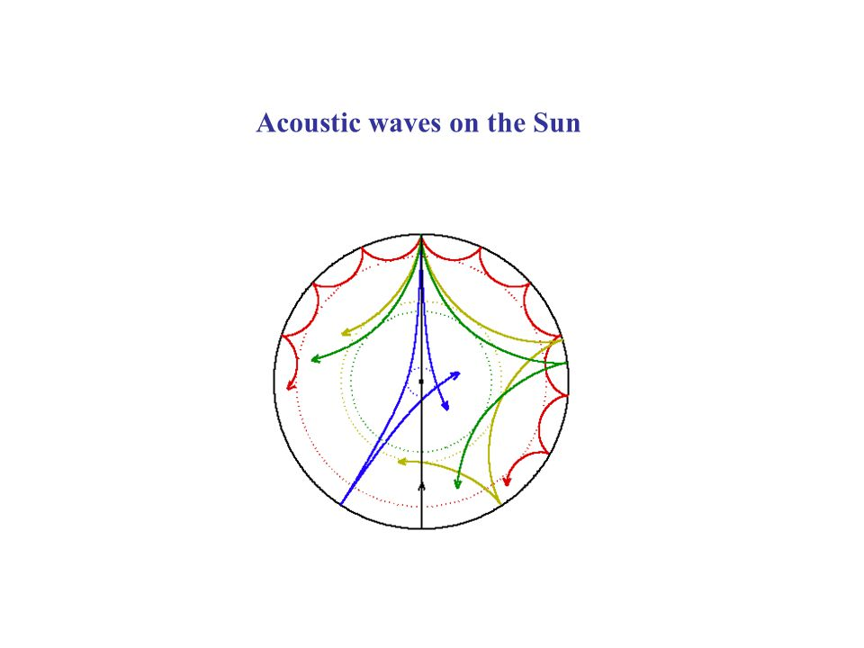 solar surface interference pattern Solar Acoustic Waves + Active Region (acoustic power map) perturbed region