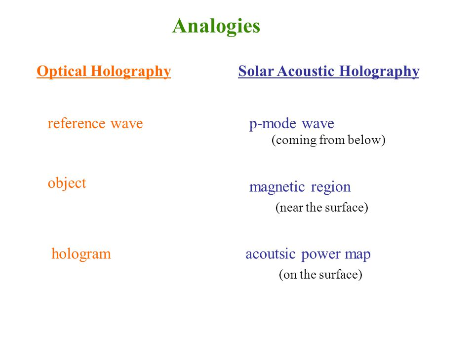 Optical HolographySolar Acoustic Holography reference wave object hologram p-mode wave magnetic region acoutsic power map Analogies (coming from below) (near the surface) (on the surface)