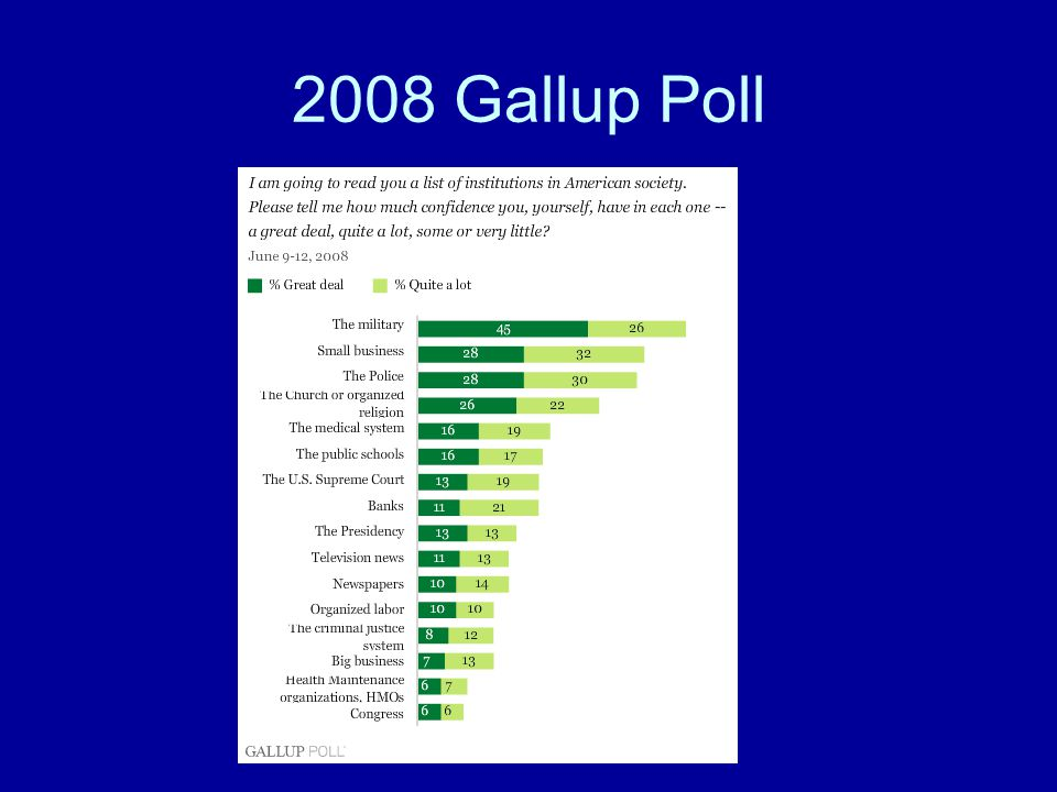 2008 Gallup Poll