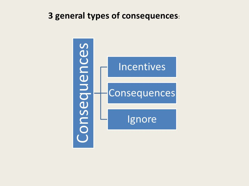Consequences Incentives Consequences Ignore 3 general types of consequences :