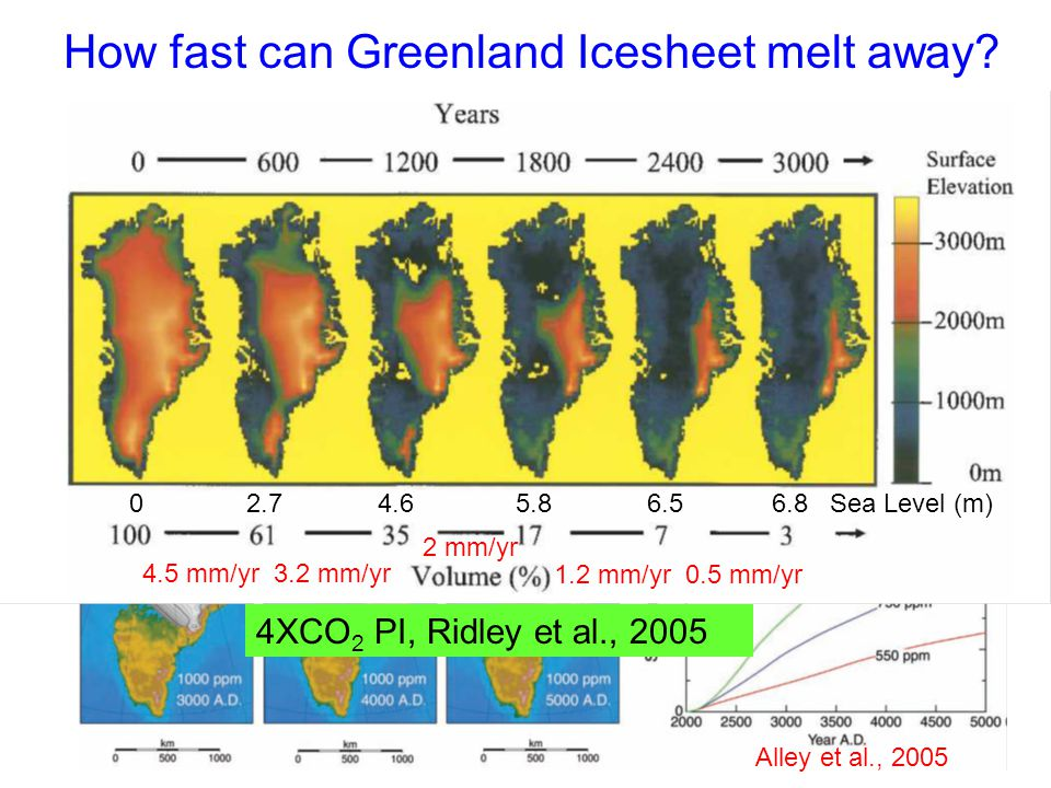 Alley et al., 2005 How fast can Greenland Icesheet melt away.
