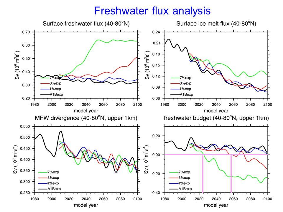 Freshwater flux analysis