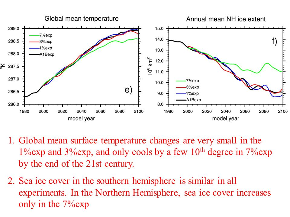 1.Global mean surface temperature changes are very small in the 1%exp and 3%exp, and only cools by a few 10 th degree in 7%exp by the end of the 21st