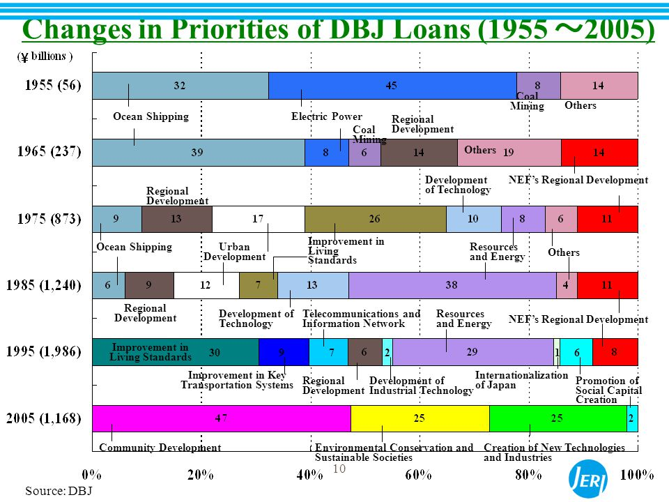 10 Changes in Priorities of DBJ Loans (1955 ~ 2005) Electric Power Others Ocean Shipping Coal Mining Regional Development Others Regional Development Development of Technology Ocean ShippingUrban Development Improvement in Living Standards Resources and Energy Others Regional Development Development of Technology Community DevelopmentEnvironmental Conservation and Sustainable Societies Creation of New Technologies and Industries Promotion of Social Capital Creation Coal Mining NEF's Regional Development Regional Development Resources and Energy 30972 Improvement in Living Standards Improvement in Key Transportation Systems Telecommunications and Information Network Development of Industrial Technology Internationalization of Japan 16 10 Source: DBJ