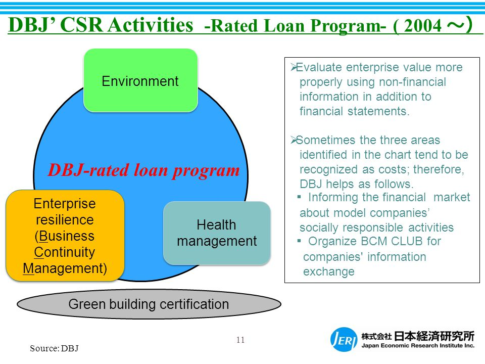 DBJ' CSR Activities -Rated Loan Program- ( 2004 ~)  Evaluate enterprise value more properly using non-financial information in addition to financial statements.