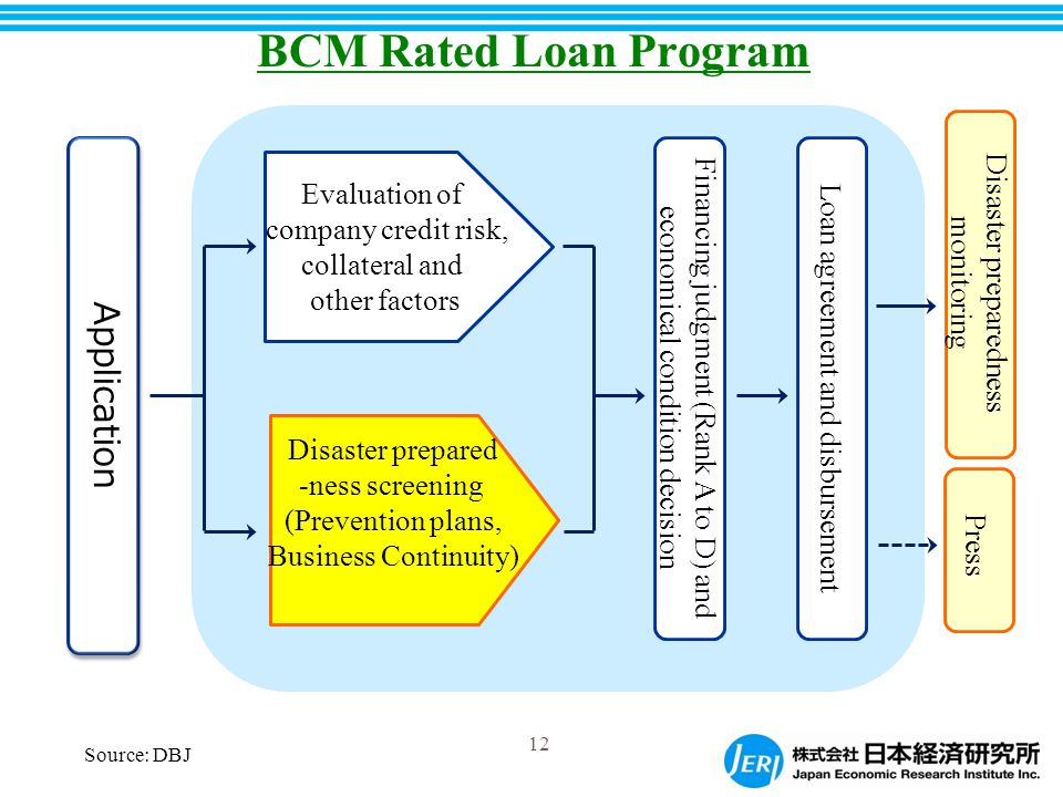 Application Disaster preparedness monitoring Evaluation of company credit risk, collateral and other factors Loan agreement and disbursement Disaster prepared -ness screening (Prevention plans, Business Continuity) Financing judgment (Rank A to D) and economical condition decision Press BCM Rated Loan Program 12 Source: DBJ