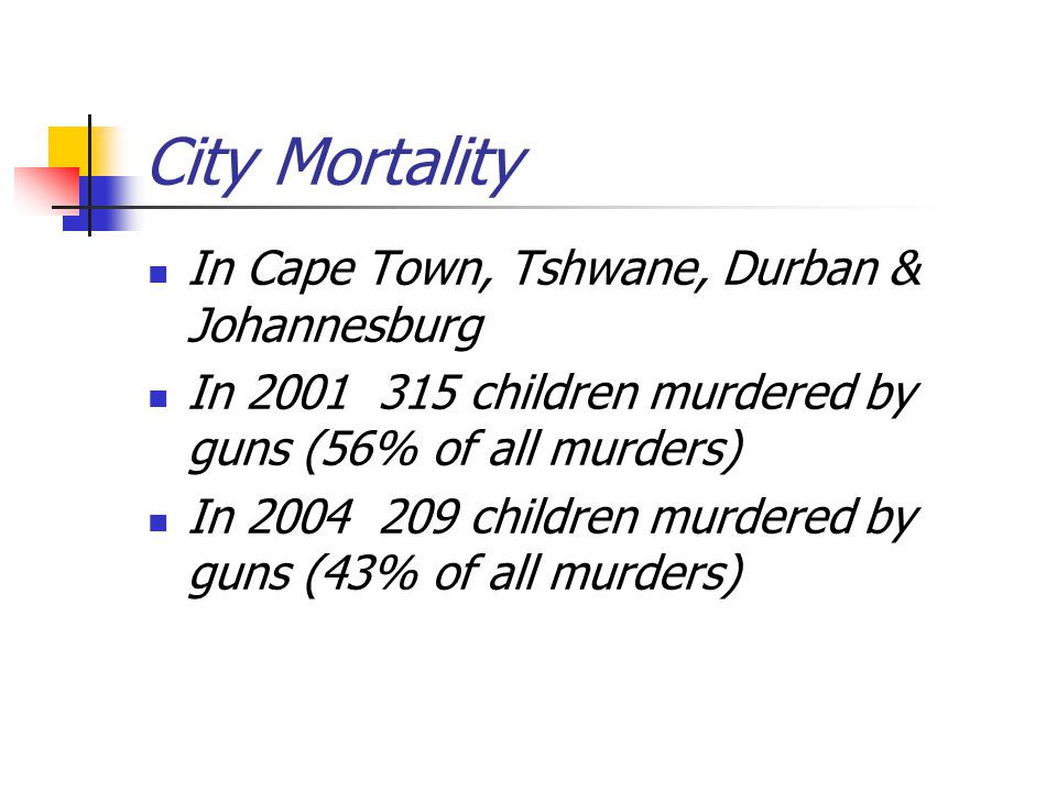 City Mortality In Cape Town, Tshwane, Durban & Johannesburg In 2001 315 children murdered by guns (56% of all murders) In 2004 209 children murdered by guns (43% of all murders)