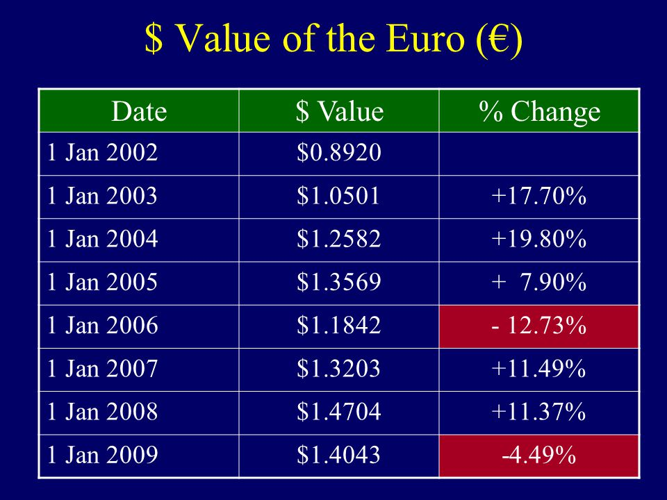 $ Value of the Euro (€) Date$ Value% Change 1 Jan 2002$0.8920 1 Jan 2003$1.0501+17.70% 1 Jan 2004$1.2582+19.80% 1 Jan 2005$1.3569+ 7.90% 1 Jan 2006$1.