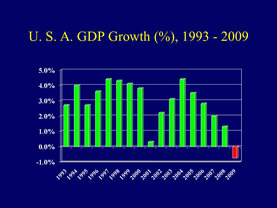 U. S. A. GDP Growth (%), 1993 - 2009
