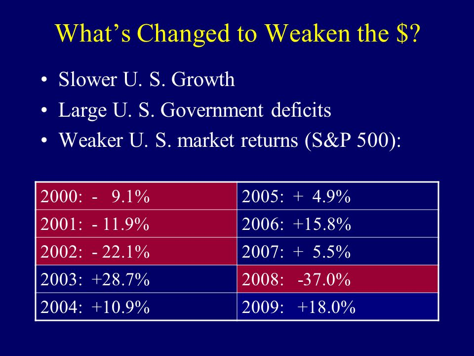 What's Changed to Weaken the $? Slower U. S. Growth Large U. S. Government deficits Weaker U. S. market returns (S&P 500): 2000: - 9.1%2005: + 4.9% 20