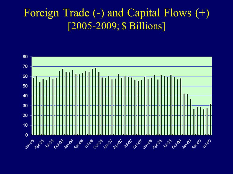 Foreign Trade (-) and Capital Flows (+) [2005-2009; $ Billions]