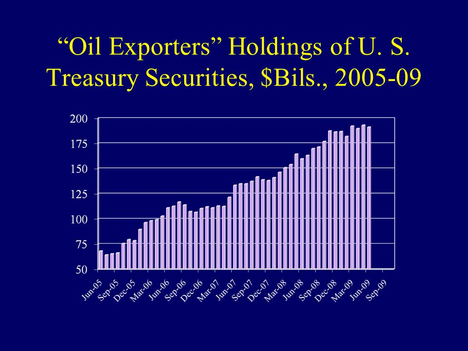 """Oil Exporters"" Holdings of U. S. Treasury Securities, $Bils., 2005-09"