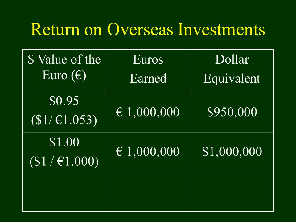 Return on Overseas Investments $ Value of the Euro (€) Euros Earned Dollar Equivalent $0.95 ($1/ €1.053) € 1,000,000$950,000 $1.00 ($1 / €1.000) € 1,0