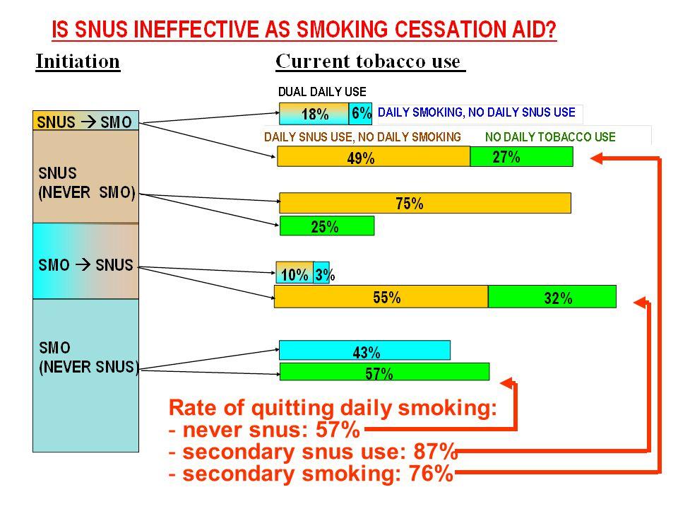 Rate of quitting daily smoking: - never snus: 57% - secondary snus use: 87% - secondary smoking: 76%