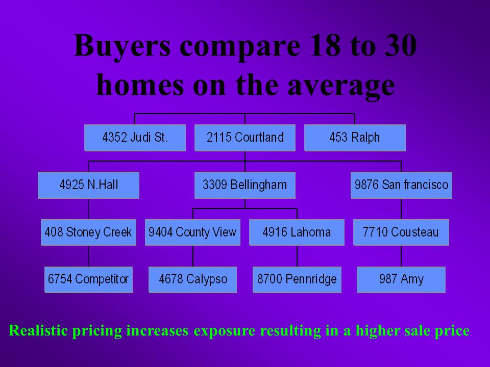 Buyers compare 18 to 30 homes on the average Realistic pricing increases exposure resulting in a higher sale price