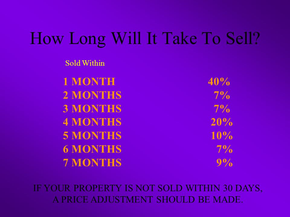 How Long Will It Take To Sell.