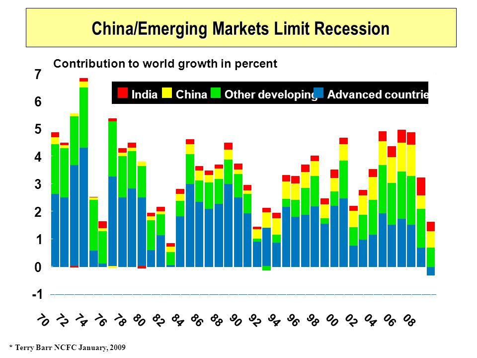 70 72 7476 78 8082848688909294 96 980002 04 06 08 0 1 2 3 4 5 6 7 IndiaChinaOther developingAdvanced countries Contribution to world growth in percent China/Emerging Markets Limit Recession * Terry Barr NCFC January, 2009