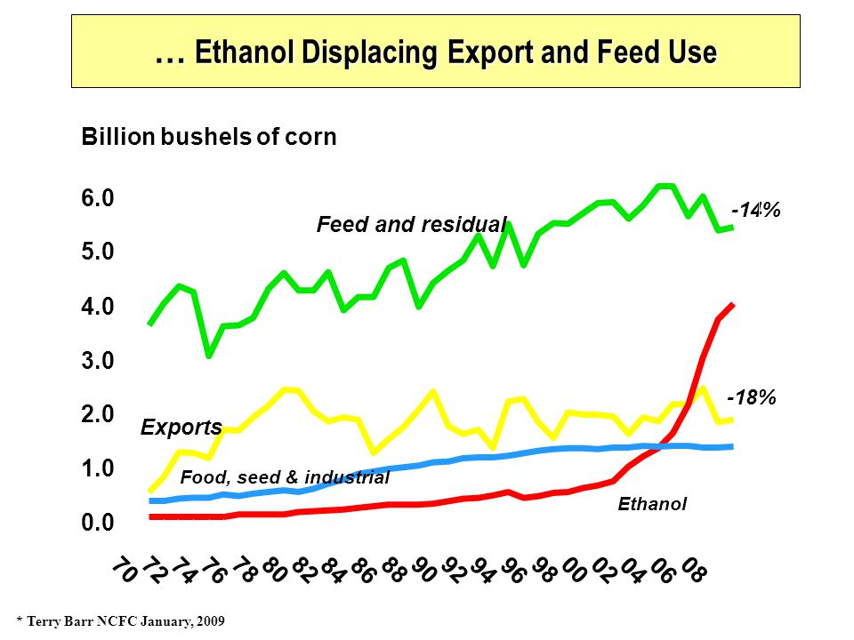 … Ethanol Displacing Export and Feed Use * Terry Barr NCFC January, 2009