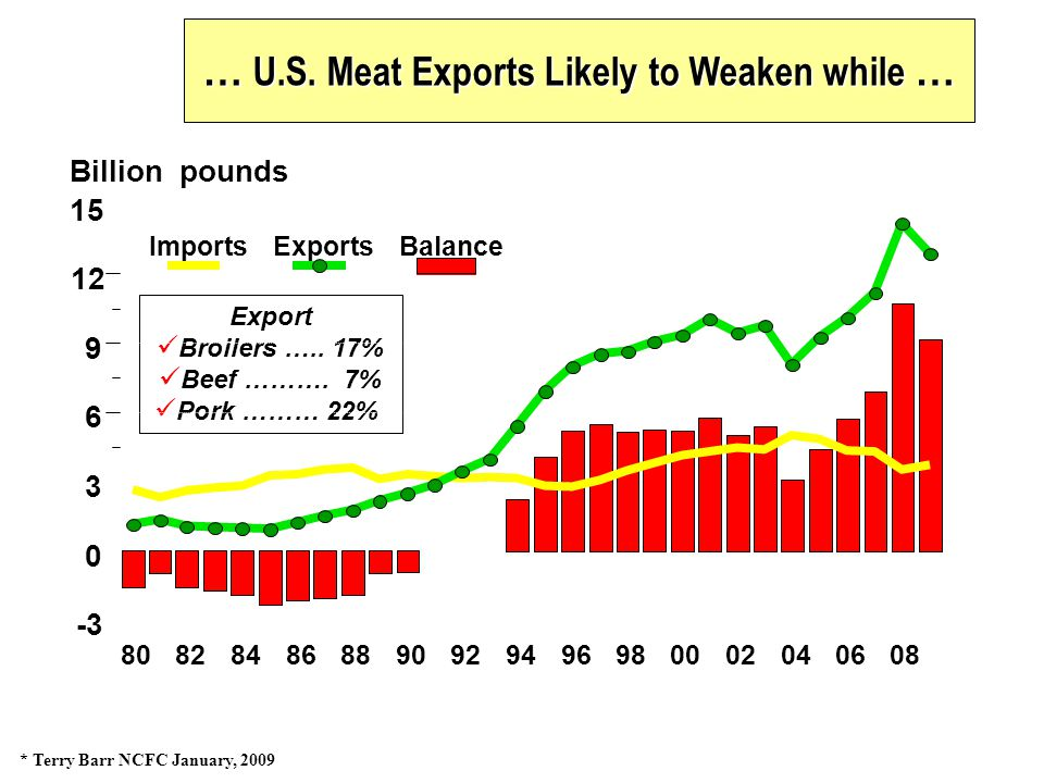 … U.S. Meat Exports Likely to Weaken while … * Terry Barr NCFC January, 2009
