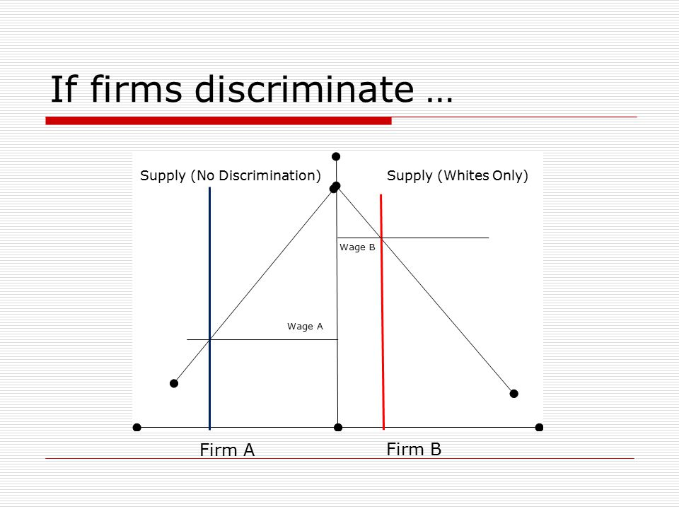 If firms discriminate … Firm A Firm B Supply (Whites Only) Supply (No Discrimination) Wage B Wage A