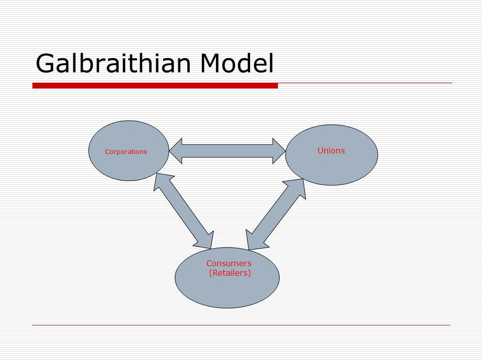 Galbraithian Model Corporations Unions Consumers (Retailers)