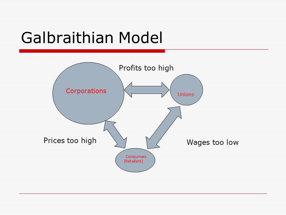 Galbraithian Model Corporations Unions Consumers (Retailers) Prices too high Wages too low Profits too high