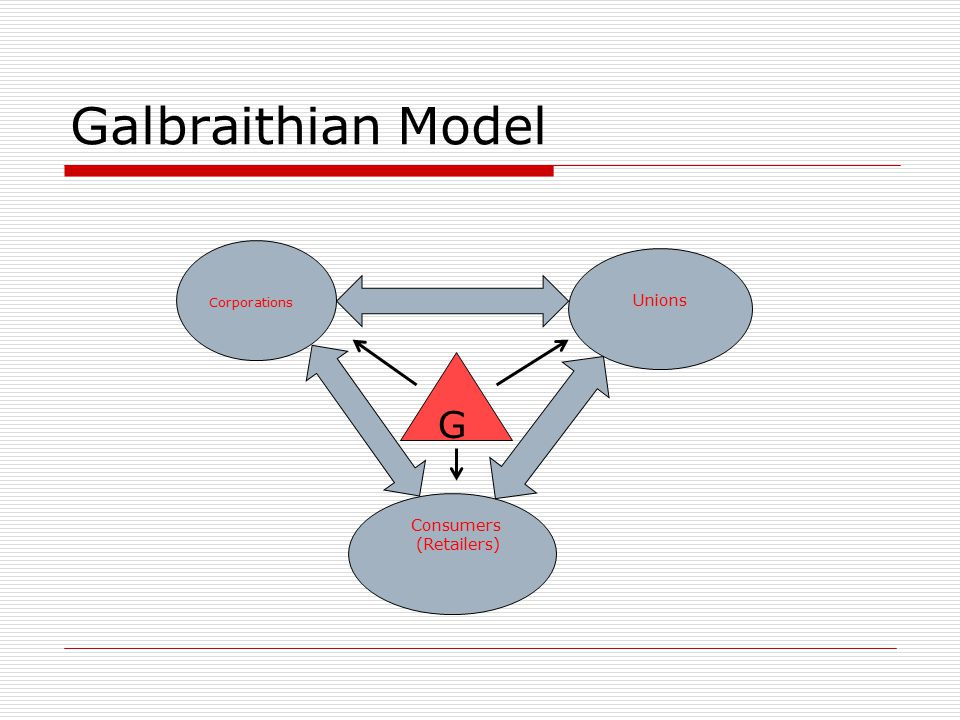 What's Wrong with Galbraithian Model.