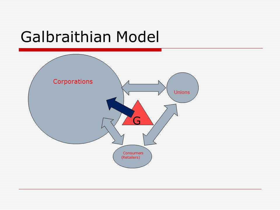 Galbraithian Model Corporations Unions Consumers (Retailers) Wages too high Prices too high Profits too low