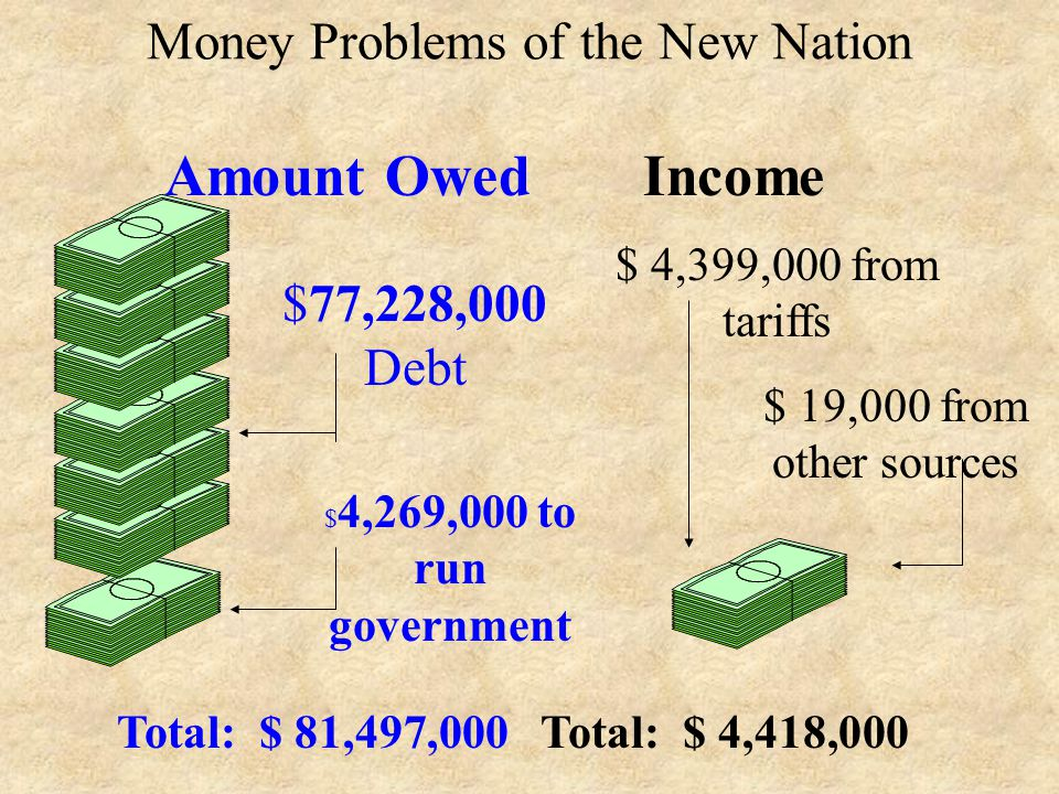Battling the National Debt After the American Revolution, our country had a huge national debt. huge national debt *National Debt - the amount a count