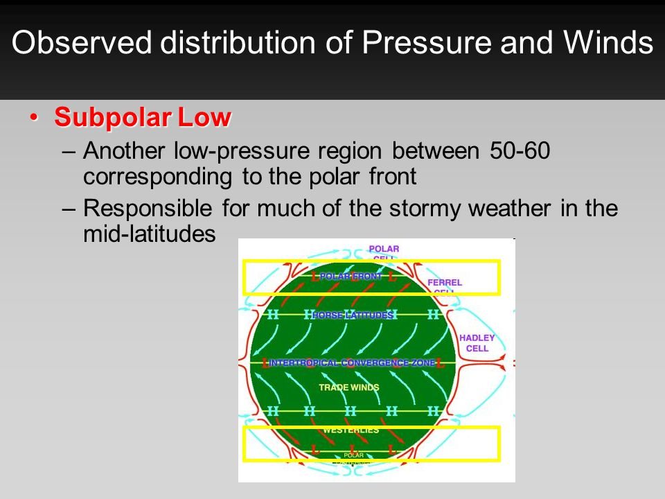 Observed distribution of Pressure and Winds Subpolar LowSubpolar Low –Another low-pressure region between 50-60 corresponding to the polar front –Resp