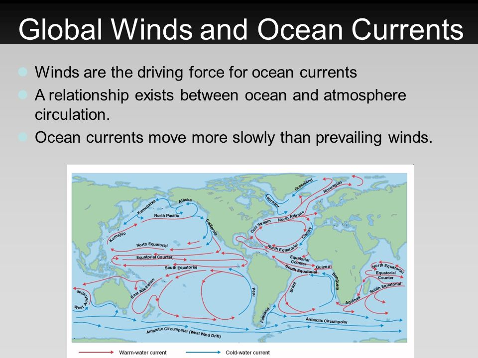 Global Winds and Ocean Currents Winds are the driving force for ocean currents A relationship exists between ocean and atmosphere circulation. Ocean c