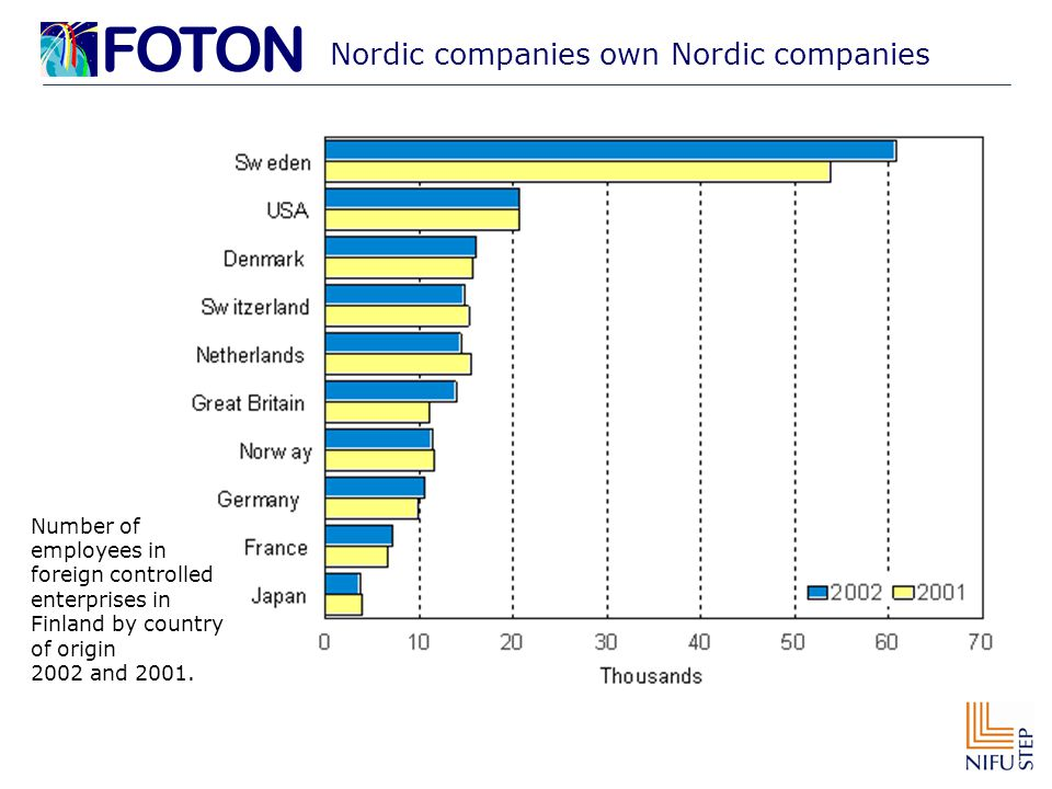 Nordic companies own Nordic companies Number of employees in foreign controlled enterprises in Finland by country of origin 2002 and 2001.