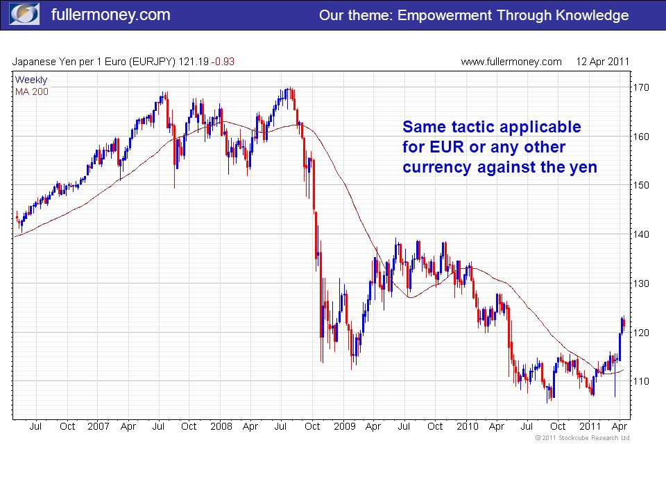 fullermoney.com Our theme: Empowerment Through Knowledge Same tactic applicable for EUR or any other currency against the yen