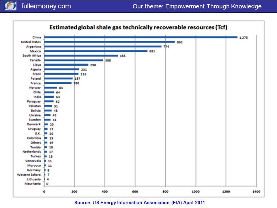 fullermoney.com Our theme: Empowerment Through Knowledge Source: US Energy Information Association (EIA) April 2011
