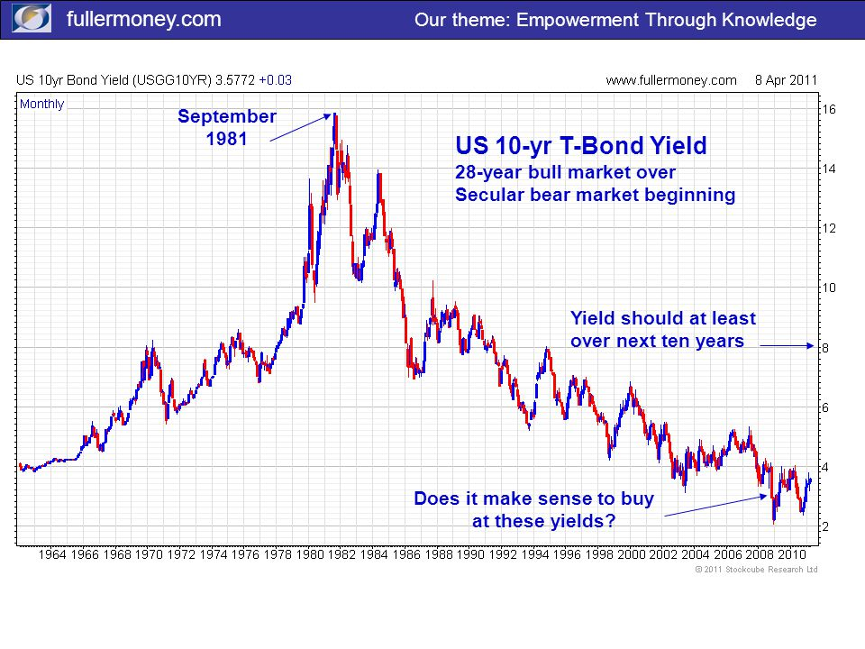 fullermoney.com Our theme: Empowerment Through Knowledge September 1981 US 10-yr T-Bond Yield 28-year bull market over Secular bear market beginning Does it make sense to buy at these yields.