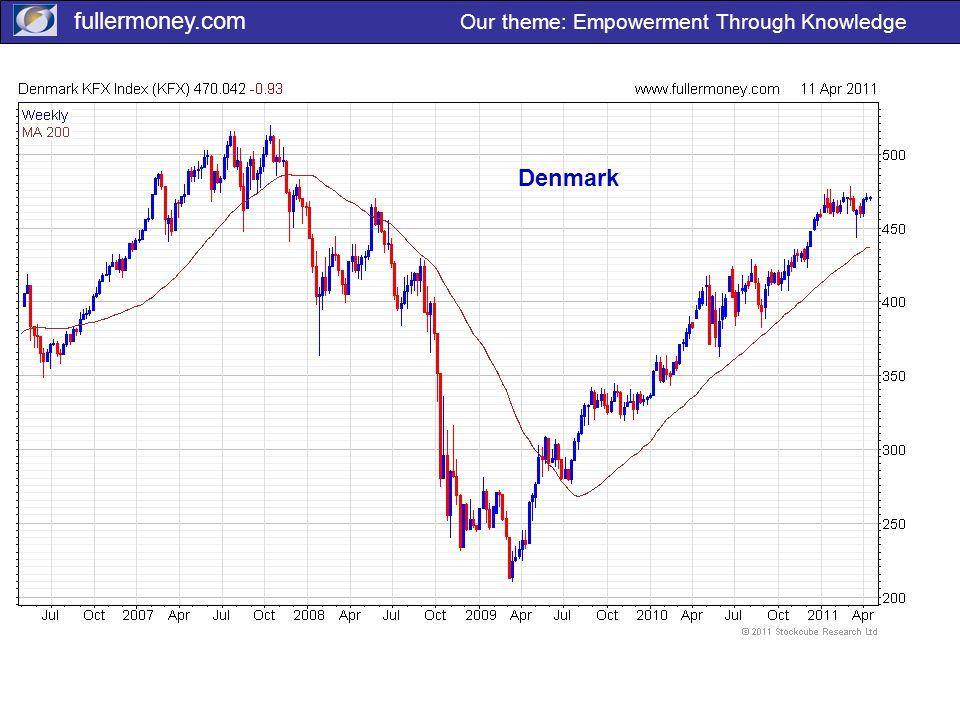 fullermoney.com Our theme: Empowerment Through Knowledge Denmark
