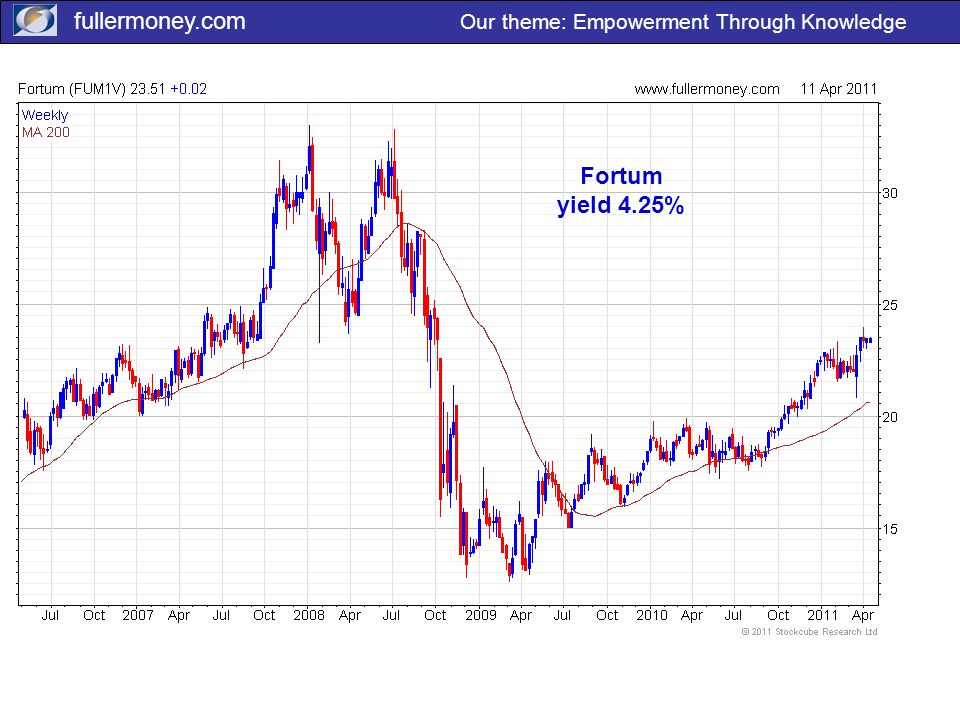 fullermoney.com Our theme: Empowerment Through Knowledge Fortum yield 4.25%