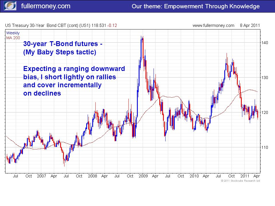 fullermoney.com Our theme: Empowerment Through Knowledge 30-year T-Bond futures - (My Baby Steps tactic) Expecting a ranging downward bias, I short lightly on rallies and cover incrementally on declines