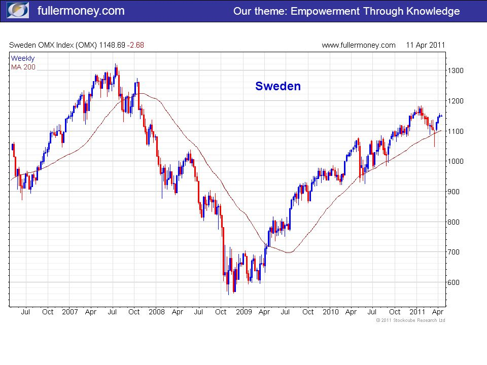 fullermoney.com Our theme: Empowerment Through Knowledge Sweden