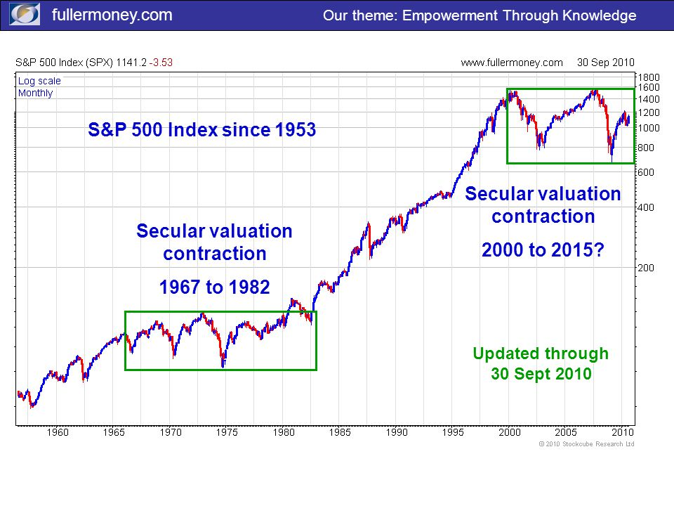 fullermoney.com Our theme: Empowerment Through Knowledge David, SPX historic, semi-log here Box and label the valuation contraction cycles Secular valuation contraction 1967 to 1982 Secular valuation contraction 2000 to 2015.